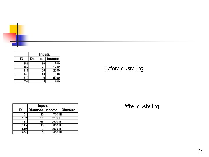 Before clustering After clustering 72