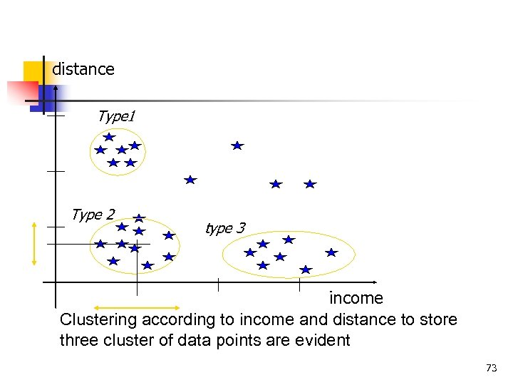 distance Type 1 Type 2 type 3 income Clustering according to income and distance