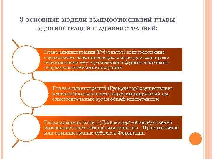 3 ОСНОВНЫЕ МОДЕЛИ ВЗАИМООТНОШЕНИЙ ГЛАВЫ АДМИНИСТРАЦИИ С АДМИНИСТРАЦИЕЙ: Глава администрации (Губернатор) непосредственно осуществляет исполнительную