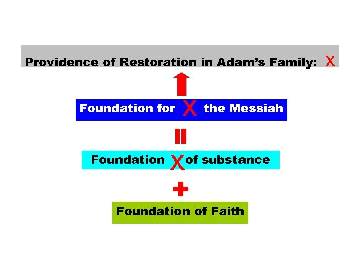 Providence of Restoration in Adam's Family: x the Messiah = Foundation for Foundation x