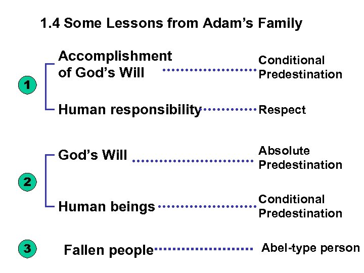 1. 4 Some Lessons from Adam's Family Conditional Predestination Human responsibility Respect God's Will