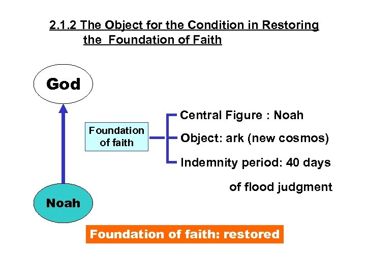 2. 1. 2 The Object for the Condition in Restoring the Foundation of Faith