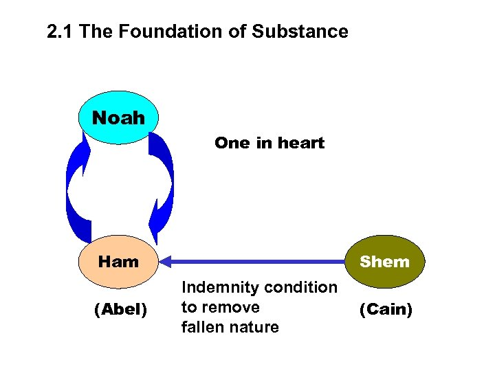 2. 1 The Foundation of Substance Noah One in heart Shem Ham (Abel) Indemnity