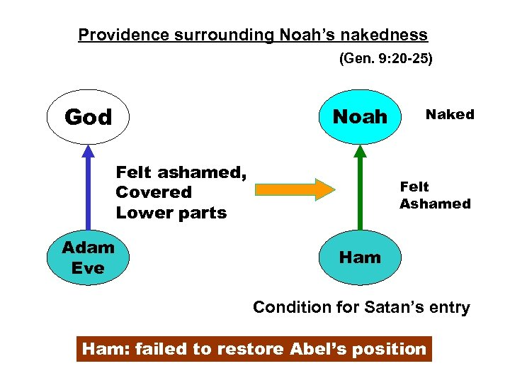 Providence surrounding Noah's nakedness (Gen. 9: 20 -25) God Noah Felt ashamed, Covered Lower
