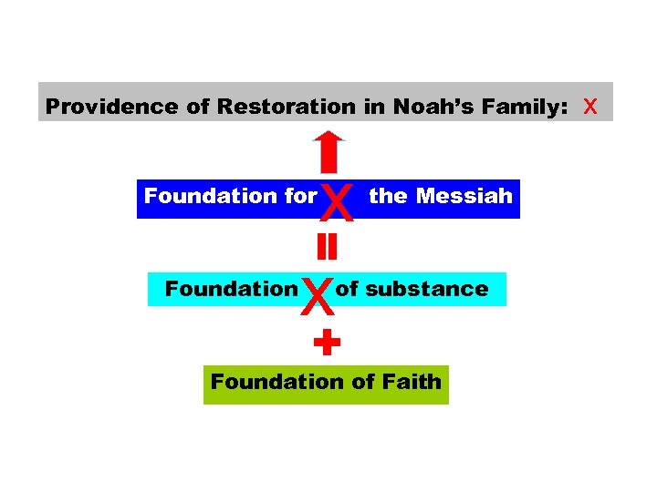 Providence of Restoration in Noah's Family: x x the Messiah = Foundation for Foundation