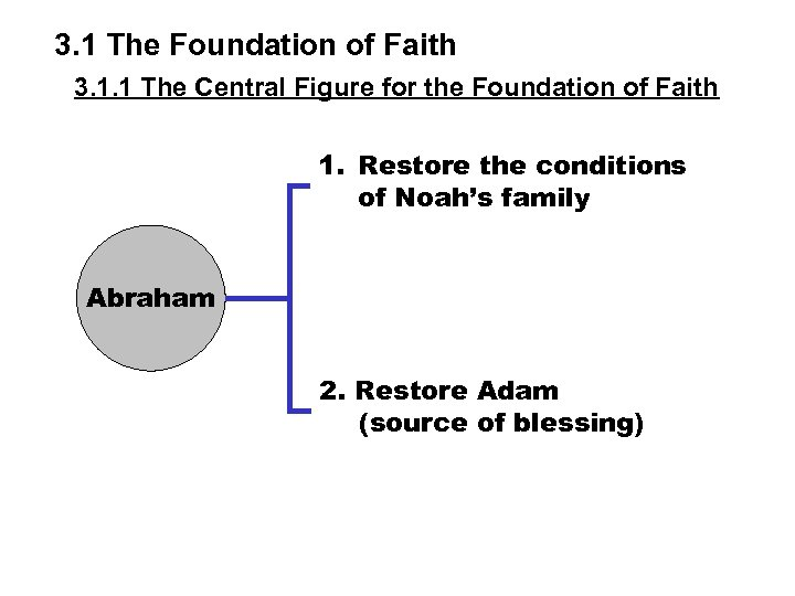 3. 1 The Foundation of Faith 3. 1. 1 The Central Figure for the