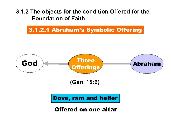 3. 1. 2 The objects for the condition Offered for the Foundation of Faith