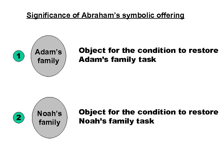 Significance of Abraham's symbolic offering 1 Adam's family Object for the condition to restore