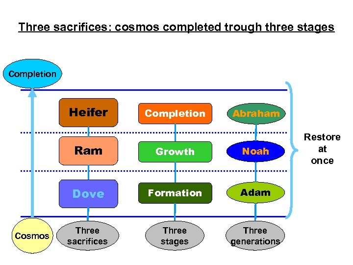 Three sacrifices: cosmos completed trough three stages Completion Heifer Completion Abraham Ram Noah Dove