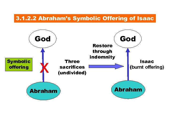 3. 1. 2. 2 Abraham's Symbolic Offering of Isaac God Symbolic offering x Abraham