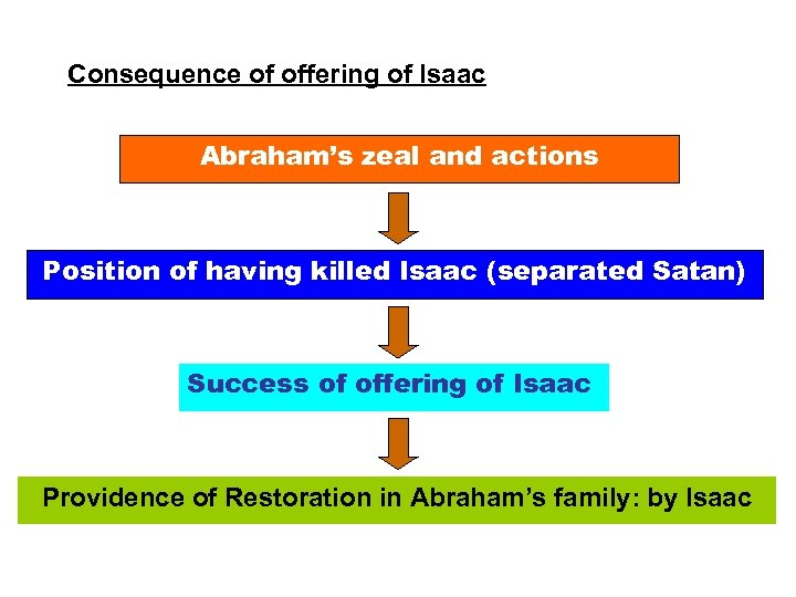 Consequence of offering of Isaac Abraham's zeal and actions Position of having killed Isaac