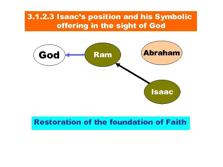 3. 1. 2. 3 Isaac's position and his Symbolic offering in the sight of