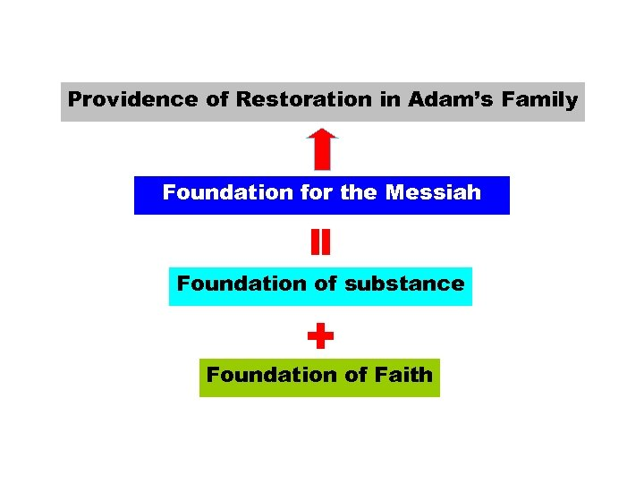 Providence of Restoration in Adam's Family = Foundation for the Messiah Foundation of substance