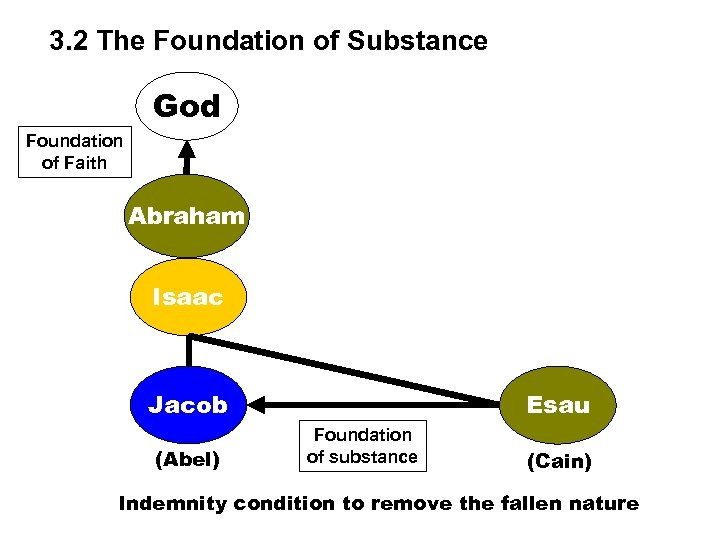 3. 2 The Foundation of Substance God Foundation of Faith Abraham Isaac Jacob (Abel)