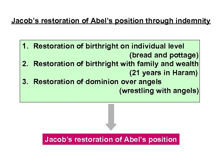 Jacob's restoration of Abel's position through indemnity 1. Restoration of birthright on individual level