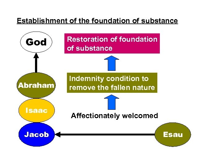 Establishment of the foundation of substance God Restoration of foundation of substance Abraham Indemnity