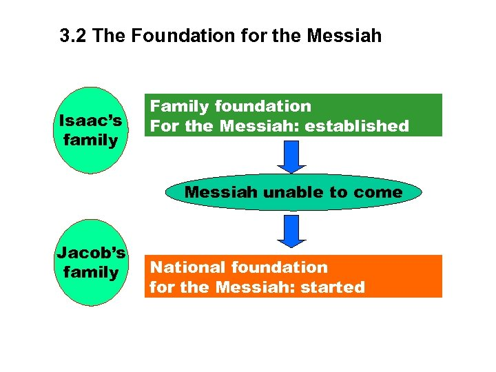 3. 2 The Foundation for the Messiah Isaac's family Family foundation For the Messiah: