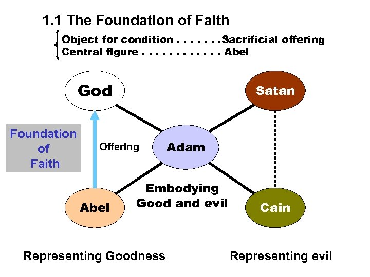 1. 1 The Foundation of Faith Object for condition. . . . Sacrificial offering