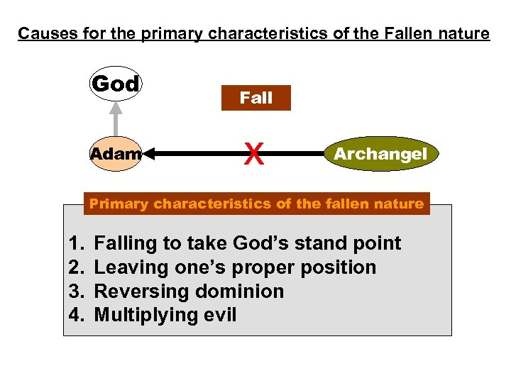 Causes for the primary characteristics of the Fallen nature God Adam Fall x Archangel