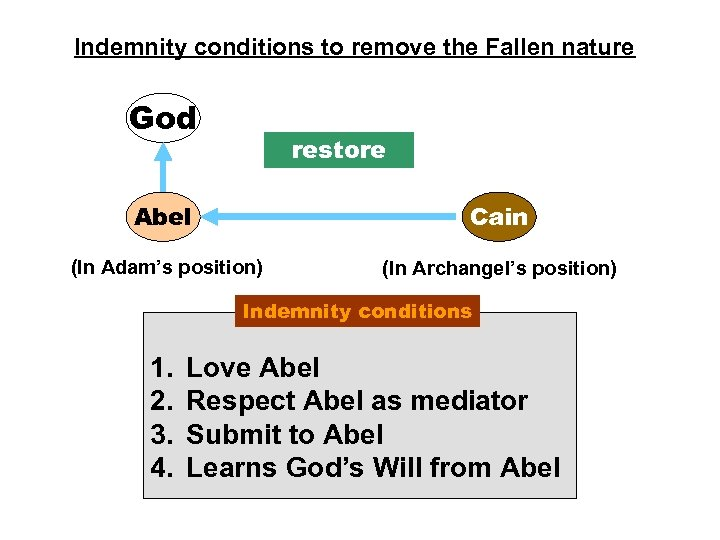 Indemnity conditions to remove the Fallen nature God restore Abel Cain (In Adam's position)