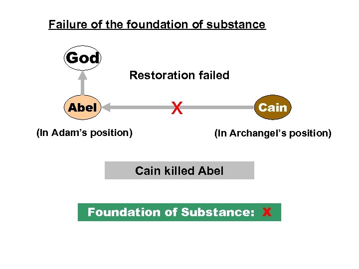 Failure of the foundation of substance God Restoration failed Abel (In Adam's position) x