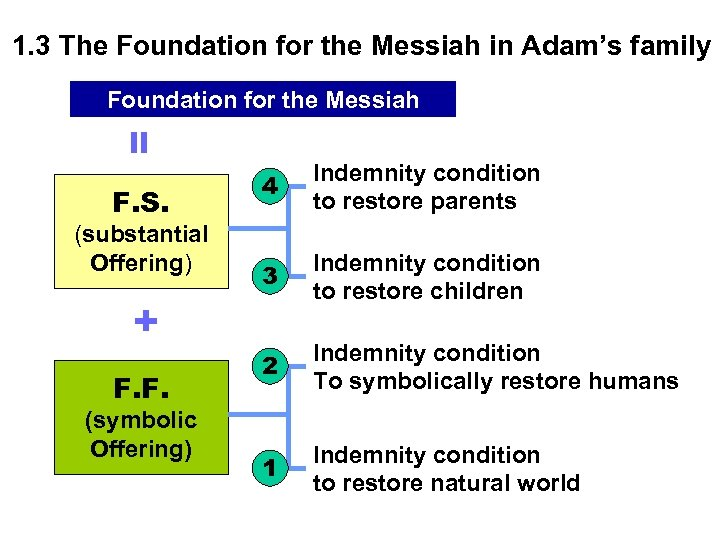 1. 3 The Foundation for the Messiah in Adam's family = Foundation for the
