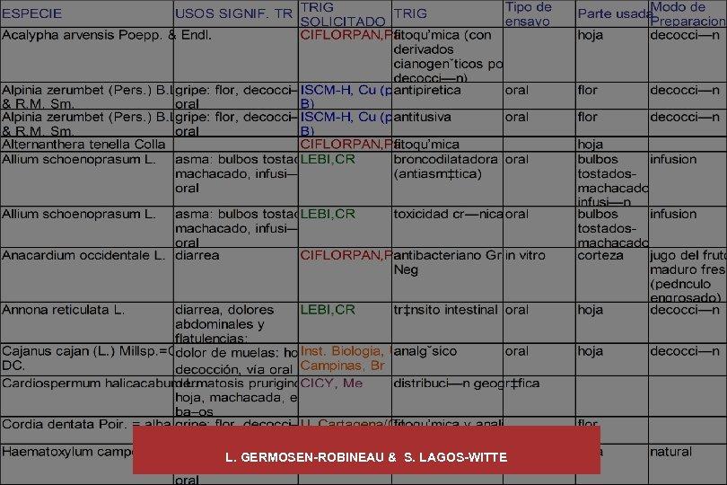 L. GERMOSEN-ROBINEAU & S. LAGOS-WITTE