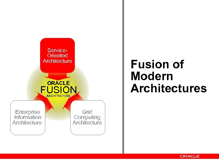 Service. Oriented Architecture ORACLE FUSION ARCHITECTURE Enterprise Information Architecture Grid Computing Architecture Fusion of