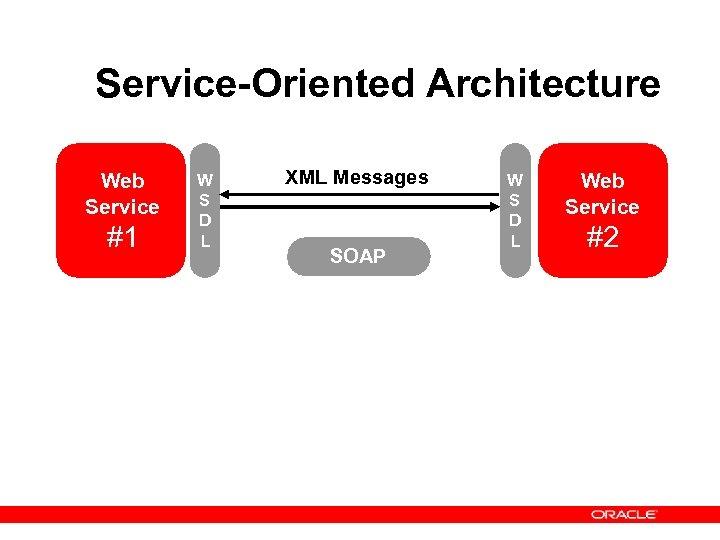 Service-Oriented Architecture Web Service #1 W S D L XML Messages SOAP W S