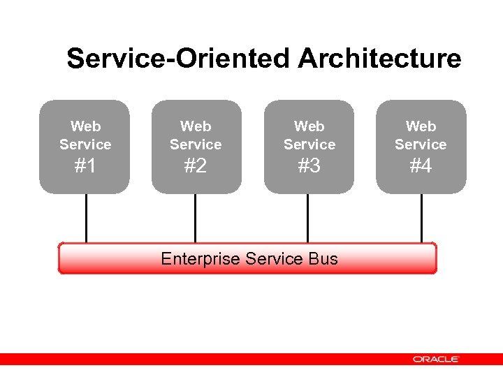 Service-Oriented Architecture Web Service #1 #2 #3 #4 Enterprise Service Bus
