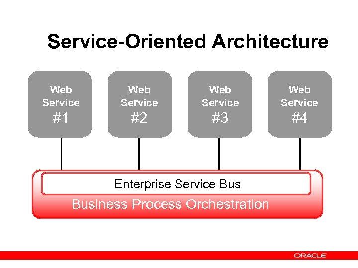 Service-Oriented Architecture Web Service #1 #2 #3 #4 Enterprise Service Business Process Orchestration
