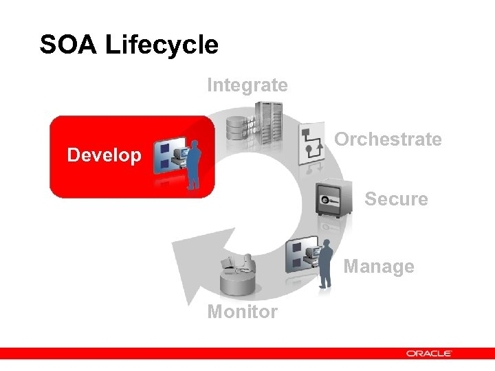 SOA Lifecycle Integrate Orchestrate Develop Secure Manage Monitor