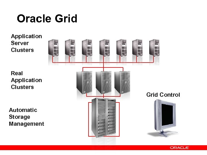Oracle Grid Application Server Clusters Real Application Clusters Grid Control Automatic Storage Management