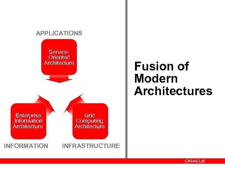 APPLICATIONS Service. Oriented Architecture Enterprise Information Architecture INFORMATION Fusion of Modern Architectures Grid Computing