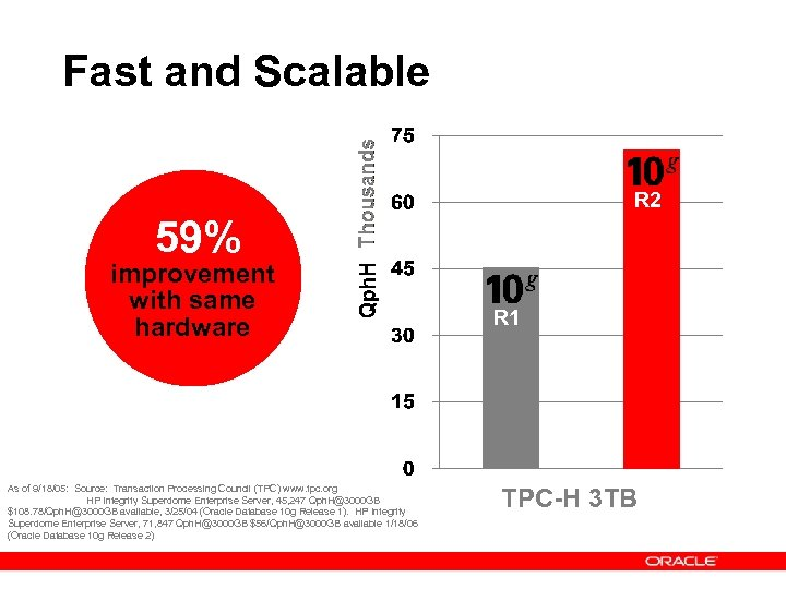 Fast and Scalable R 2 59% improvement with same hardware As of 9/18/05: Source: