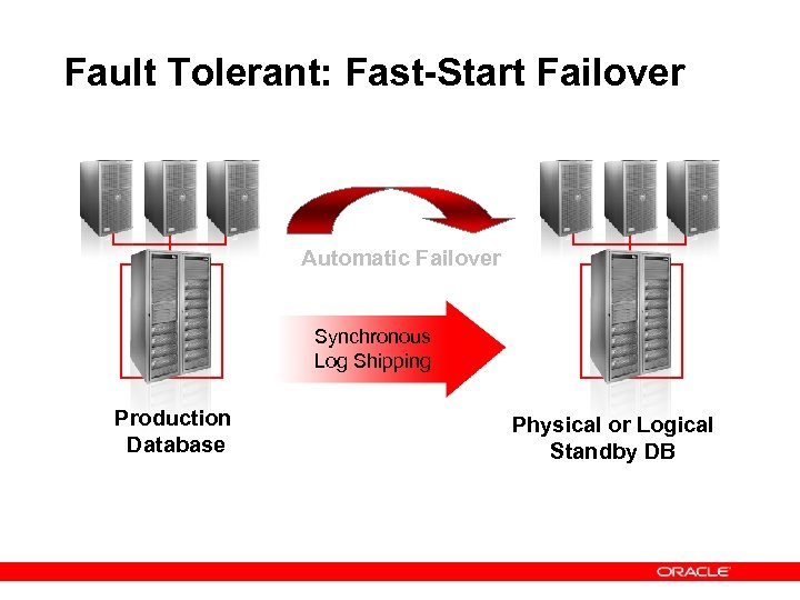 Fault Tolerant: Fast-Start Failover Automatic Failover Synchronous Log Shipping Production Database Physical or Logical