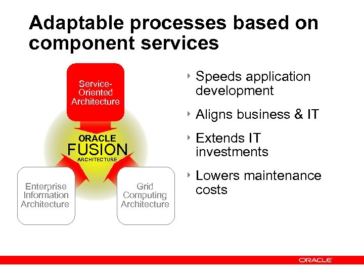 Adaptable processes based on component services ‣ Speeds application development Service. Oriented Architecture ‣