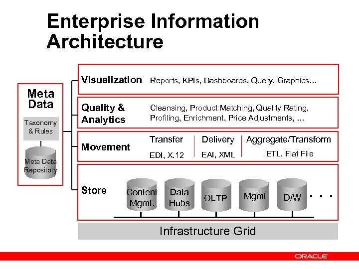 Enterprise Information Architecture Visualization Meta Data Taxonomy & Rules Reports, KPIs, Dashboards, Query, Graphics…