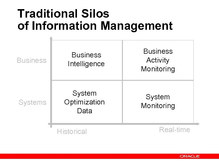 Traditional Silos of Information Management Business Intelligence Business Activity Monitoring Systems System Optimization Data