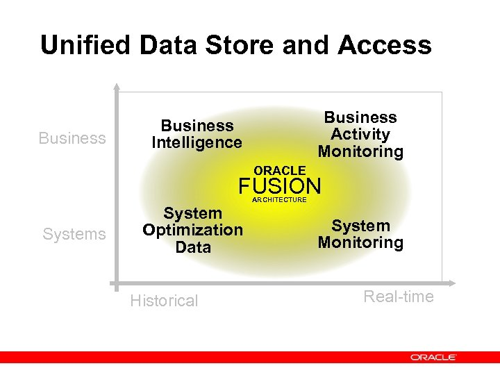 Unified Data Store and Access Business Activity Monitoring Business Intelligence ORACLE FUSION Systems System