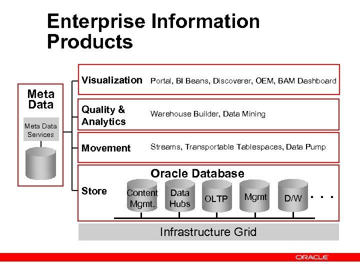 Enterprise Information Products Visualization Meta Data Services Portal, BI Beans, Discoverer, OEM, BAM Dashboard