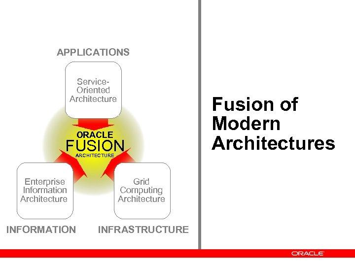 APPLICATIONS Service. Oriented Architecture ORACLE FUSION ARCHITECTURE Enterprise Information Architecture INFORMATION Grid Computing Architecture