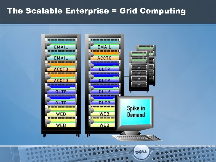 The Scalable Enterprise = Grid Computing