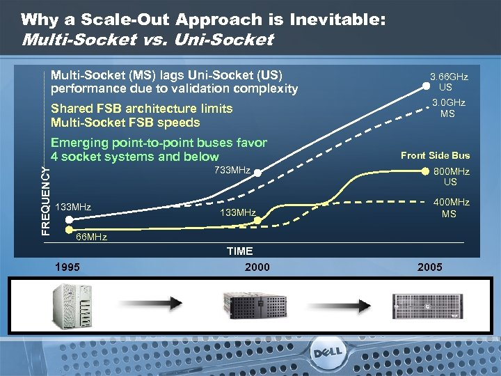 Why a Scale-Out Approach is Inevitable: Multi-Socket vs. Uni-Socket Multi-Socket (MS) lags Uni-Socket (US)