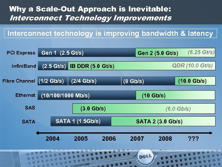 Why a Scale-Out Approach is Inevitable: Interconnect Technology Improvements Interconnect technology is improving bandwidth