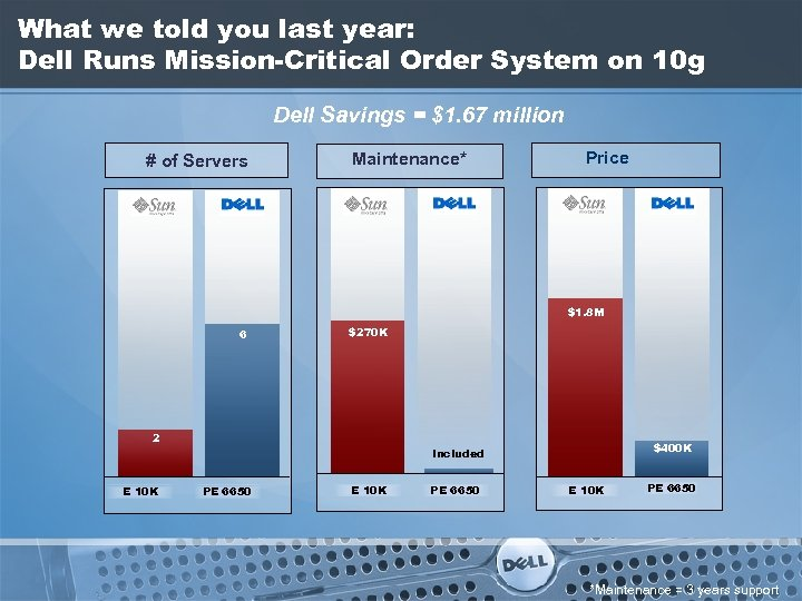 What we told you last year: Dell Runs Mission-Critical Order System on 10 g