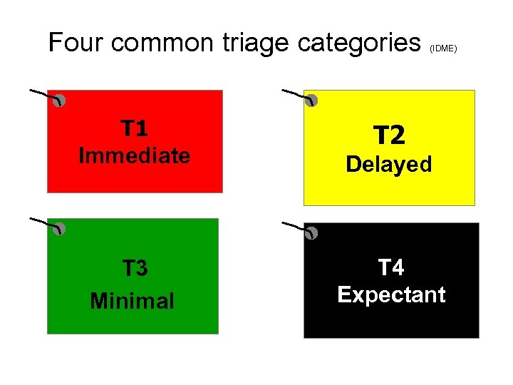 Four common triage categories (IDME) T 1 Immediate Delayed T 3 Minimal T 4