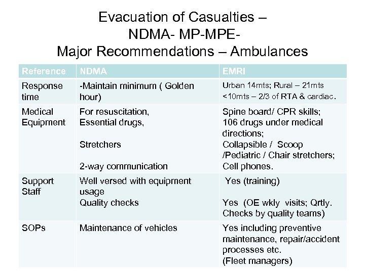 Evacuation of Casualties – NDMA- MP-MPE- Major Recommendations – Ambulances Reference NDMA EMRI Response
