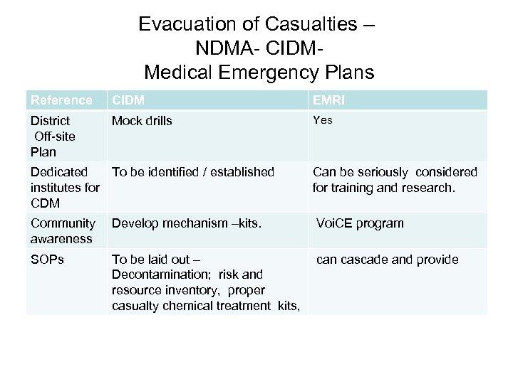 Evacuation of Casualties – NDMA- CIDM- Medical Emergency Plans Reference CIDM EMRI District Off-site