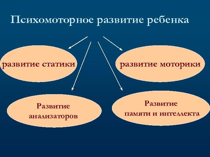 Психомоторное развитие ребенка развитие статики Развитие анализаторов развитие моторики Развитие памяти и интеллекта